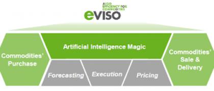L'Intelligenza Artificiale applicata alle previsioni sui mercati delle commodity fisiche.